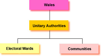 Welsh geographical structure
