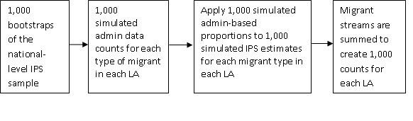 The  simulation process for immigrants involves bootstrapping International Passenger Survey and administrative data.