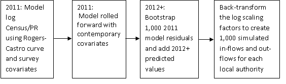Simulation for internal migration involves modelling log scaling factors and bootstrapping model residuals.