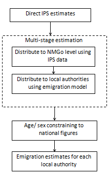 Multi-stage estimation processes distribute emigrant estimates from the International Passenger Survey to local authorities.