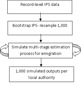 Simulation for local authority emigrant values involves International Passenger Survey bootstrapping and multi-stage estimation.