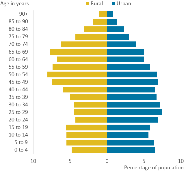Rural areas have an older age profile than urban areas.