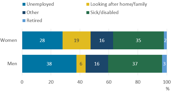 Over a third of people who are 50 to 64 years would like to work but do not because they are sick or disabled.