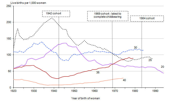 Figure 5: Age-specific fertility rates at selected ages, by year of birth of woman, 1920 to 1994