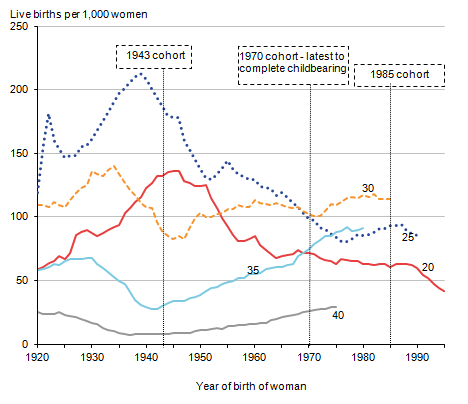 In comparison with their mothers� generation (1943 cohort), the 1970 cohort had much lower fertility at ages 20 and 25 , but at older ages their fertility rates were higher.
