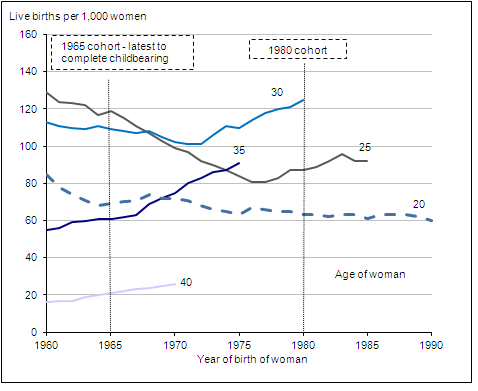 Figure 4 Age-specific fertility rates at selected ages, by year of birth of woman, 1920 to 1990