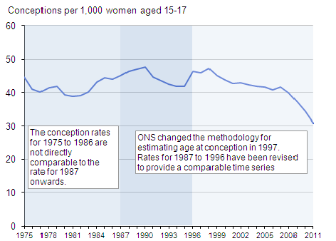 Figure 3: Under 18 conception rate, 1975–2011