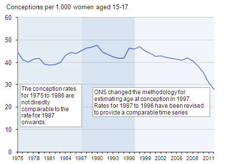 Figure 3: Under 18 conception rate, 1975-2012