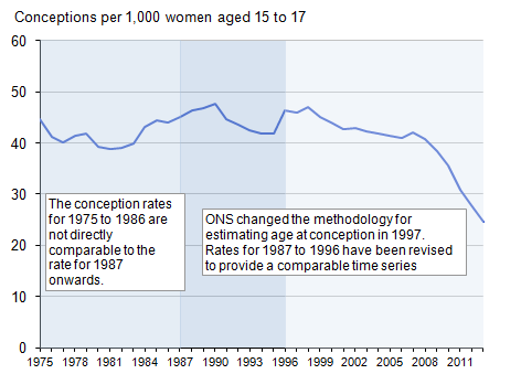 Figure 3: Under 18 conception rate, 1975 to 2013