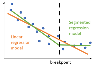 Overall, the segmented regression model, with one breakpoint, fits the data much better than the single linear regression model.