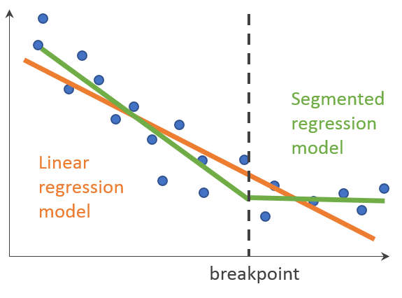 Diagram explaining how a segmented regression method will fit data with a change in trend better than a single regression model.