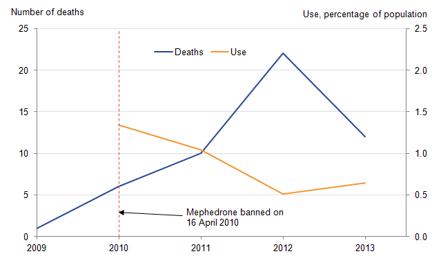 Mephedrone deaths fell 2 years after it was banned.