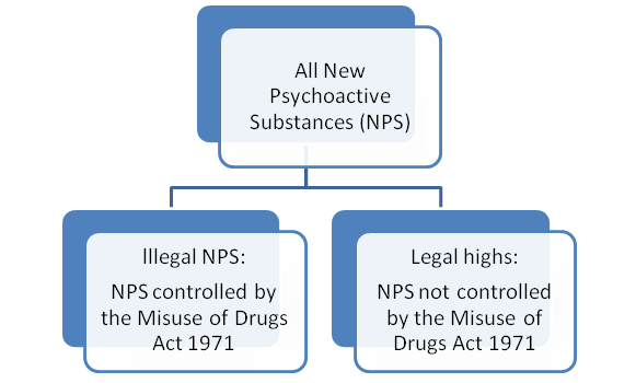 Diagram showing the relationship between legal highs and all new psychoactive substances.