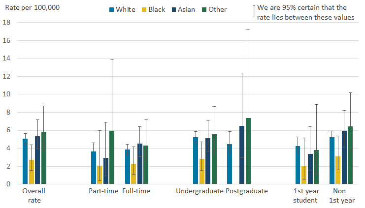 Students who classified their ethnicity as White had a statistically significant higher rate of suicide compared with those who classified their ethnicity as Black.