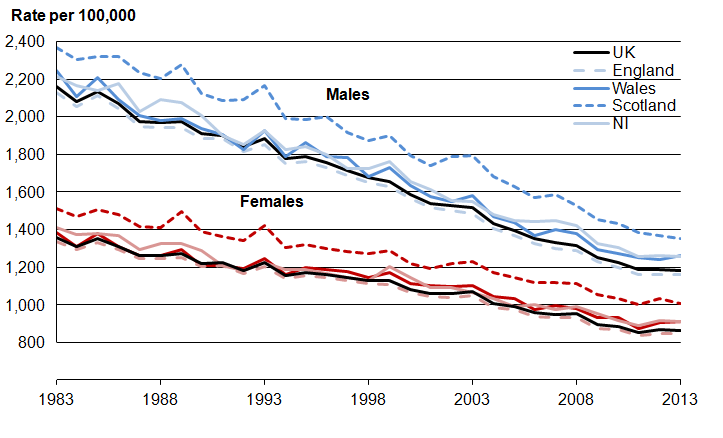 Figure 2: Age-standardised mortality rates, 1983 to 2013, UK and constituent countries