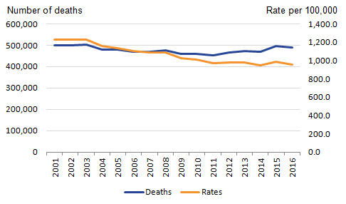 The chart shows the number of deaths in England has been increasing since 2011.