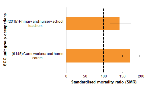 Elevated risk of suicide was found among female nursery and primary schoolteachers as well as care workers