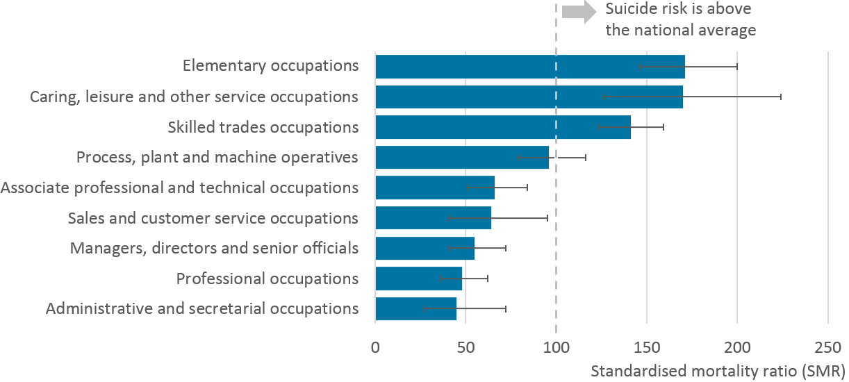 Among men, three of the nine major occupation groups had statistically elevated risk of suicide.