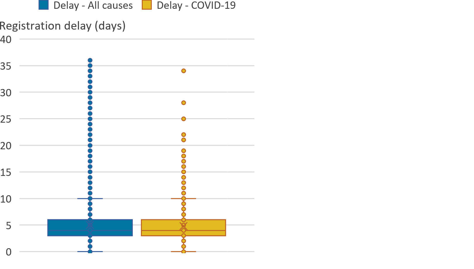 The median delay in registrations for March 2020 was the same for both coronavirus (COVID-19) deaths and all causes of death.
