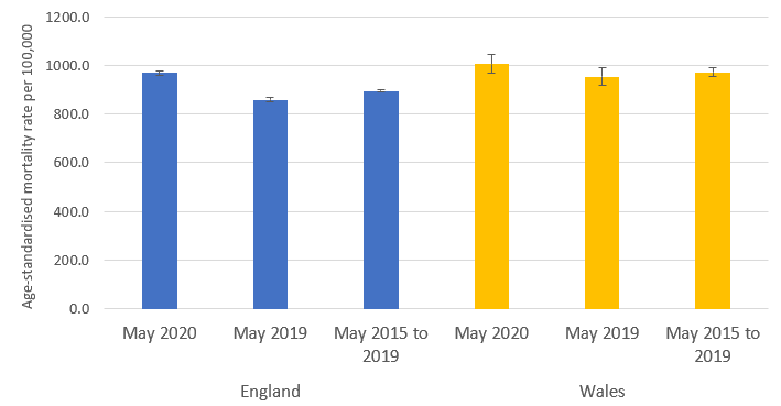 The rate of deaths from all causes in May 2020 was above the five-year average