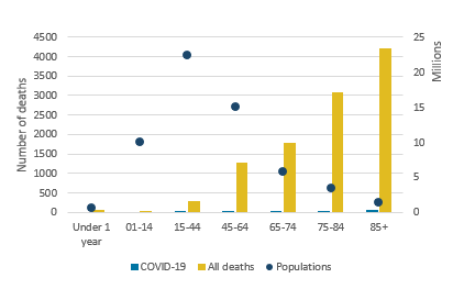 Deaths involving COVID-19 were registered in all age groups apart from those aged under 15 years.