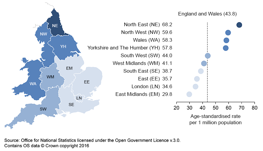 North East has the highest drug misuse mortality rate in England, East Midland the lowest.