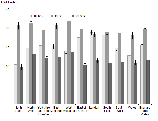 Figure 6: Excess winter mortality for regions of England and Wales, 2011/12–2013/14