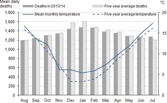 Figure 2: Mean number of daily deaths each month and mean monthly temperatures, England and Wales, August 2013 to July 2014