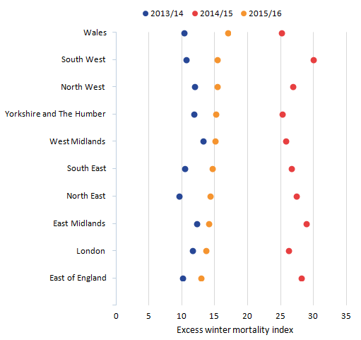 Excess winter mortality index is variable across regions across time with no consistent pattern