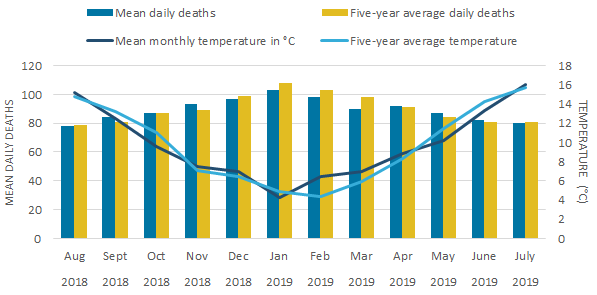 For Wales, the highest mean daily deaths occurred in January in 2018 to 2019.