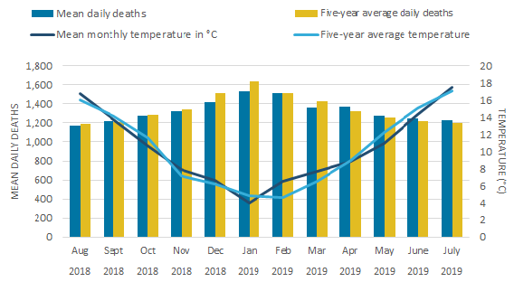 For England, the highest mean daily deaths occurred in January in 2018 to 2019.