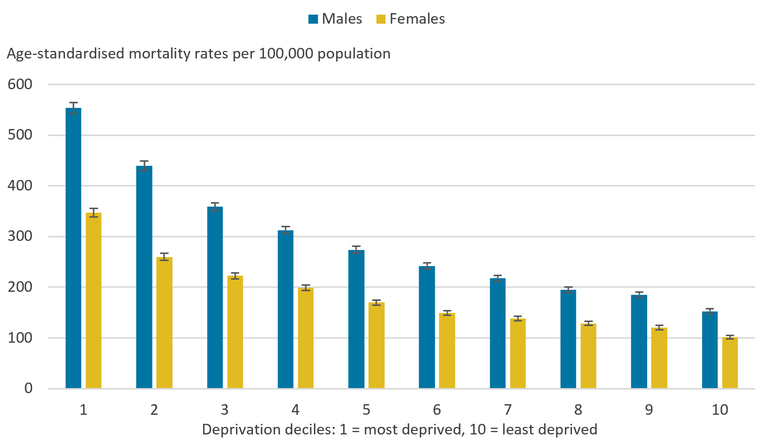 Males and females living in the most deprived areas had statistically significant higher avoidable mortality rates than those living in the least deprived areas.
