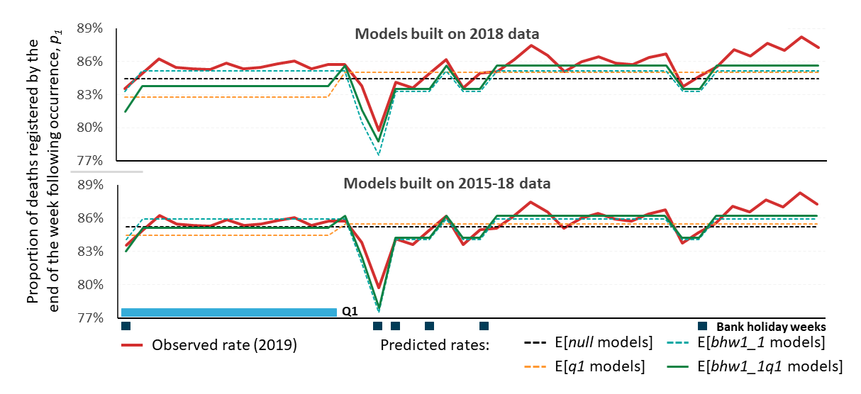 Expected proportions of deaths that are registered by the end of the week following occurrence based on models built on 2018 and 2015-2018 data plotted against the observed 2019 data
