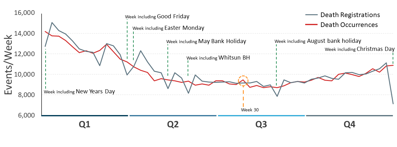 Graph shows drops in death registrations, but not occurrences, in weeks containing a bank holiday.