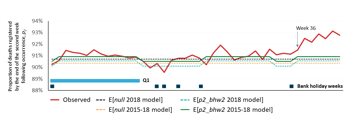 Expected proportions of deaths that are registered by the end of the second week following occurrence based on models built on 2018 and 2015-2018 data plotted against the observed 2019 data.