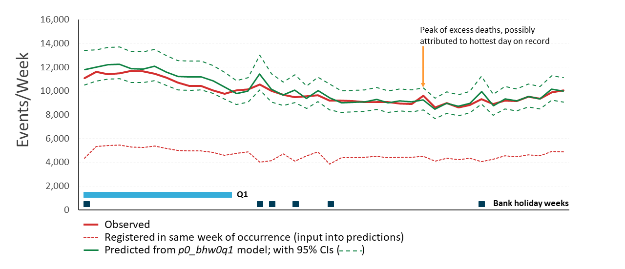 Graph shows observed values falling within 95% confidence intervals for all 42 model predictions.