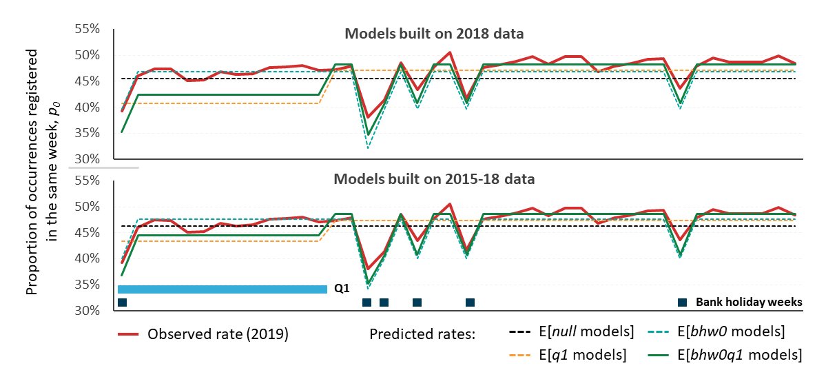 Expected proportions of deaths that are registered in the same week as occurrence based on models built on 2018 and 2015-2018 data plotted against the observed 2019 data.