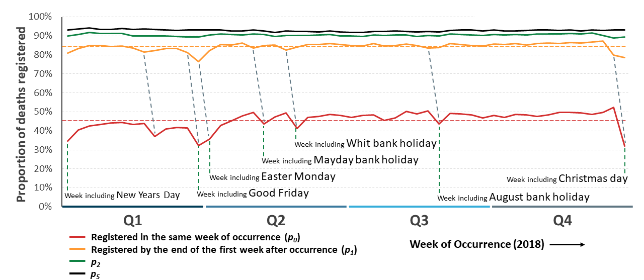 Graph shows short term registration delay increased by proximity of bank holidays and quarter one