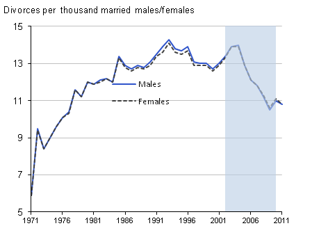 Figure 2: Divorce rates by sex, 1971–2011