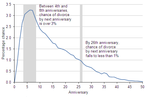Figure 6: Probability of divorce by next anniversary, 2010
