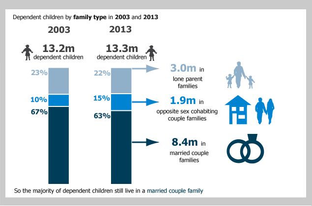 Figure 3: Percentage of dependent children: by family type, 2003 and 2013