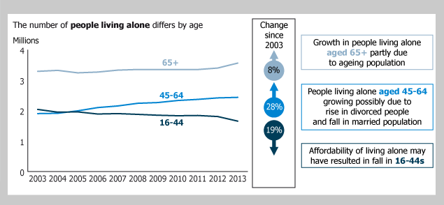 Figure 7: People living alone: by age group, 2003 to 2013