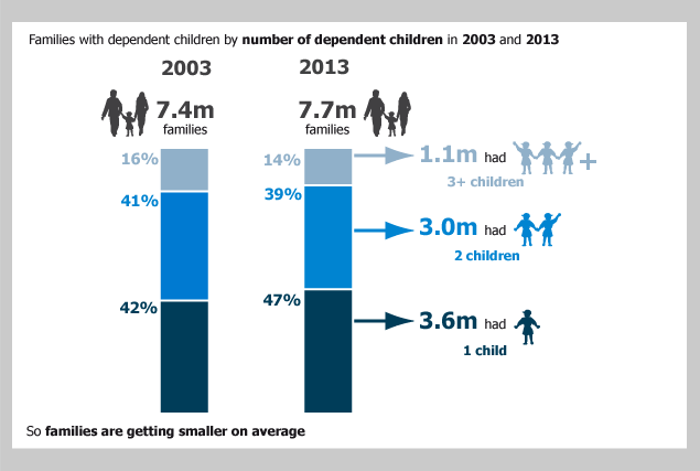 Figure 4: Percentage of families with dependent children: by number of dependent children in the family, 2003 and 2013