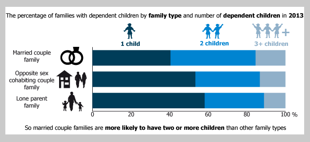 Figure 2: Families with dependent children by family type and number of dependent children, 2013