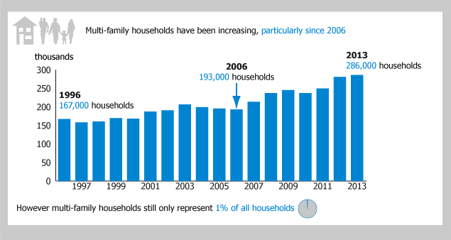 Figure 6: Multi-family households, 1996 to 2013
