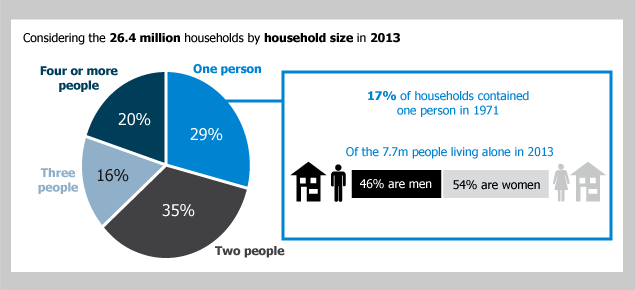 Figure 5: Percentage of households by household size in 2013