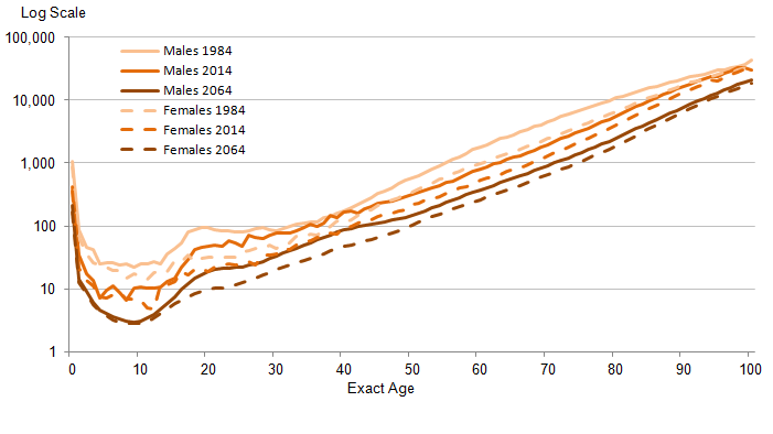 Figure 3: 2014-based period mortality rates (qx), United Kingdom, 1984, 2014, 2064