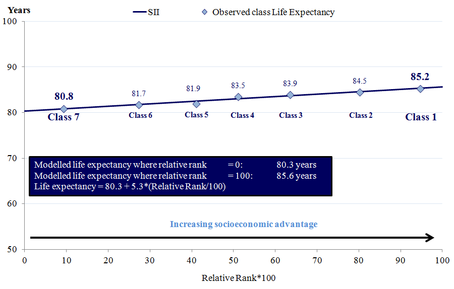 What are some possible social effects that could occur due to increased life expectancy?