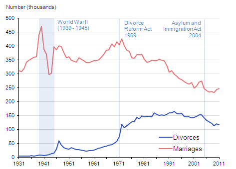 Marriages in England and Wales (Provisional) - Office for