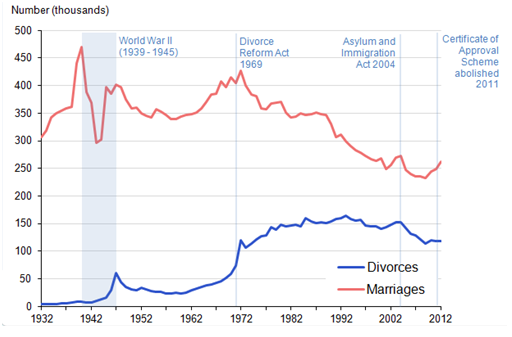 Figure 1: Number of Marriages and Divorces, 1932–2012